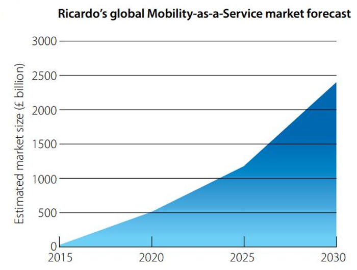 Ricardo report shows path to commercial success in the MaaS