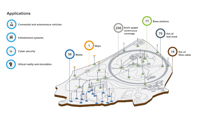 O2 deploying 5G network to power CAV and ITS testing at