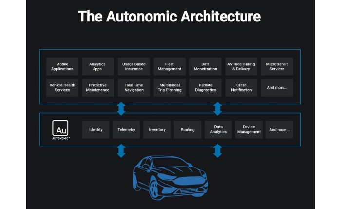 Fujitsu and Autonomic offering MaaS system to global automakers
