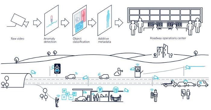Rekor to provide ALPR software for Nokia's smart city customers