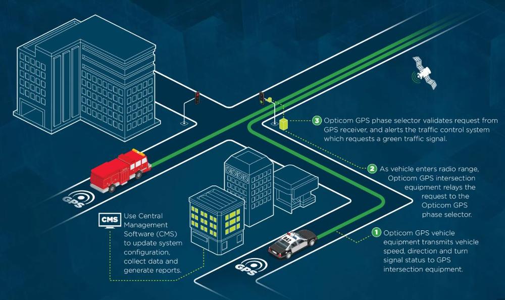 GTT Opticom GPS EVP graphic